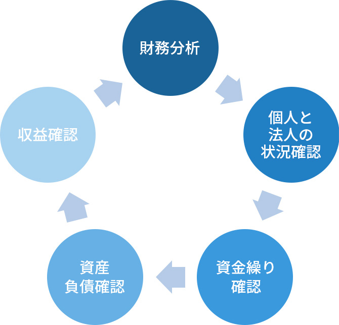 財務分析 個人と法人の状況確認 資金繰り確認 資産負債確認 収益確認